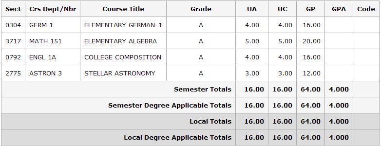 semester 1 grades